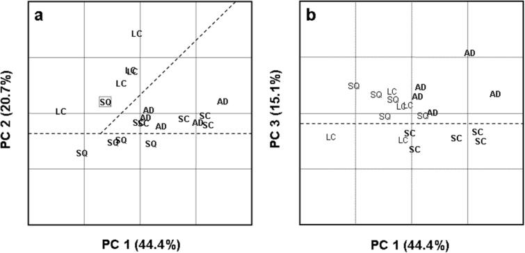 PCA score plots for PCs 1 and 2 (a) and PCs 1 and 3 (b) of the Raman spectra of normal (CT), adenocarcinoma (AD), squamous cell carcinoma (SQ), large cell carcinoma (LC), and small cell carcinoma (SC). (Reproduced from reference [19].)
