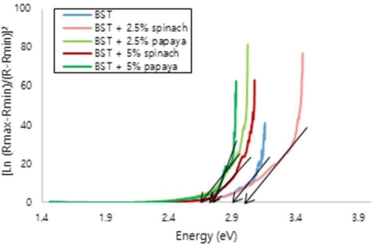 The energy gap of Ba0.2Sr0.8TiO3 film.