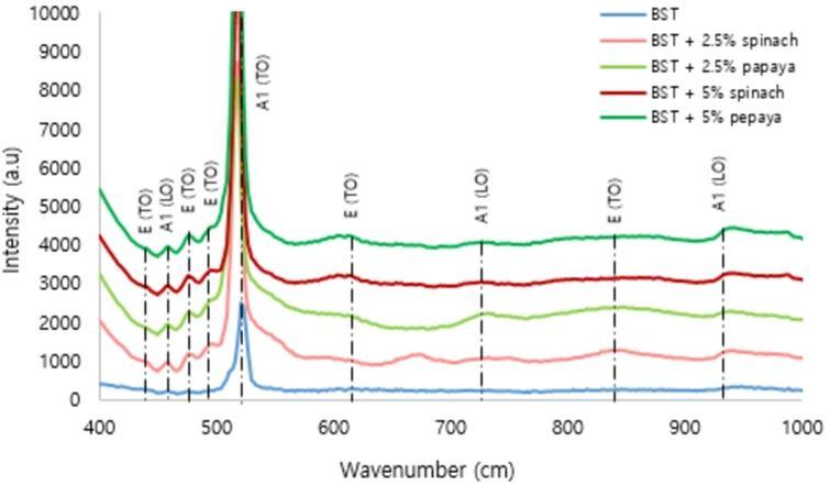 Micro-Raman analysis of Ba0.2Sr0.8TiO3 film.