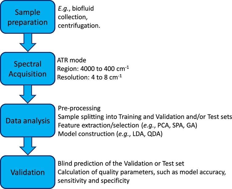 Flowchart summarizing the fundamental steps of a multivariate classification study based on ATR-FTIR spectra.