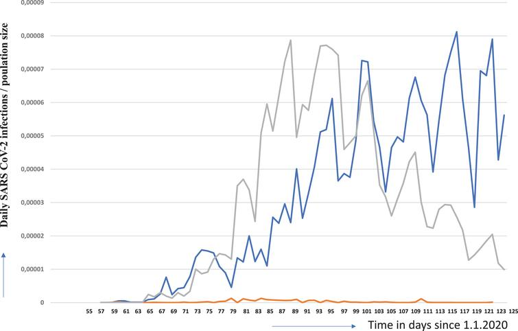 Daily SARS-COV-2 infections per respective number of inhabitants for Sweden (blue line), Germany (grey line) and Taiwan (orange line) Data were obtained from the following source: ECDC (https://www.ecdc.europa.eu/en/publications-data/download-todays-data-geographic-distribution-covid-19-cases-worldwide). The data obtained from the above listed sources is put in to a context described herein with. Our policy regarding the information format is prioritizing Open Source and Free Software. We therefore make all data retrieved and analyzed hereby available at corona.milliways.online.
