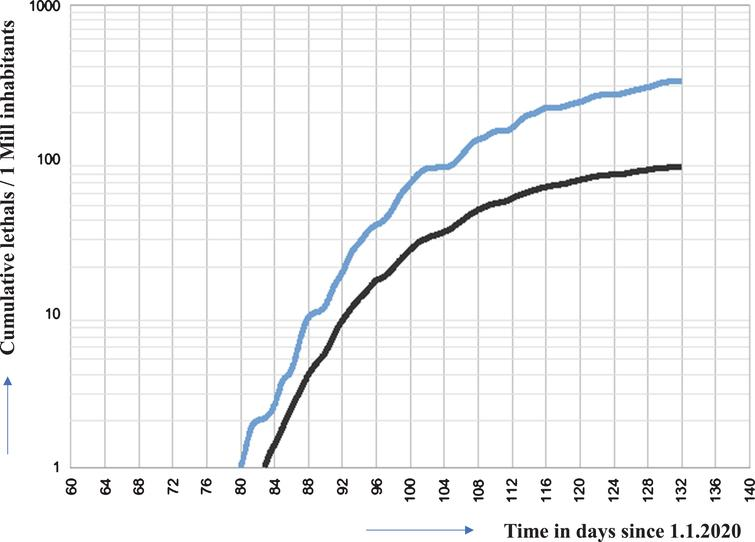 Cumulative deaths of SARS COV-2 infected patients in Germany, Sweden (blue line), Germany (black line) and Taiwan (until day 134 (2020/05/13) 6 cases. Cannot be shown in this representation. Data points lie almost on the x-axis). Data were obtained from the following source: ECDC (https://www.ecdc.europa.eu/en/publications-data/download-todays-data-geographic-distribution-covid-19-cases-worldwide). The data obtained from the above listed sources is put in to a context described herein with. Our policy regarding the information format is prioritizing Open Source and Free Software. We therefore make all data retrieved and analyzed hereby available at corona.milliways.online.