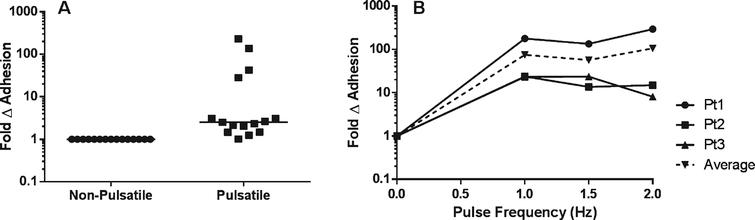 Adhesive interactions of SSRBCs to VCAM-1 increase during pulsatile flow compared to non-pulsatile flow. A) Adhesion of isolated SSRBCs to VCAM-1 (n=15) was measured during non-pulsatile (0Hz) and pulsatile (1.67Hz) flow conditions. A pulse frequency of 1.67Hz approximates a pulse rate of 100 beats per minute. B) SSRBC adhesion to VCAM-1 was measured during a flow adhesion assay at increasing pulse frequencies (0, 1.0, 1.5, and 2.0Hz). The dashed line represents the average of the solid lines, which represent separate patients (n=3).