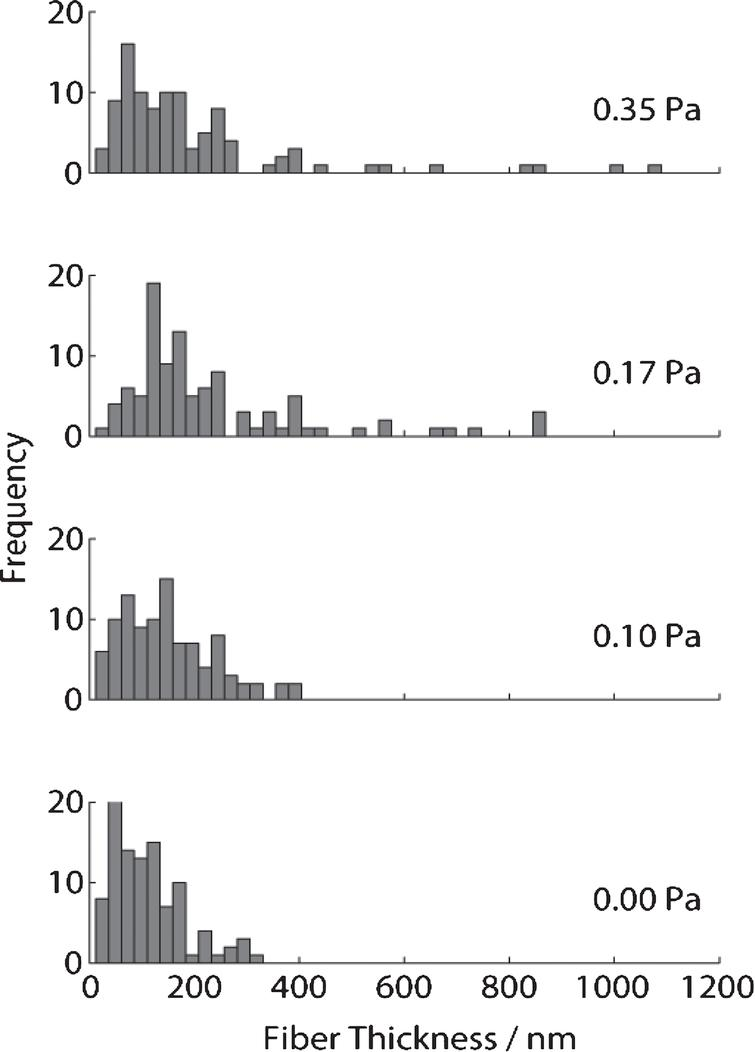 Measurements of fibrin fibre diameter from analysis of SEM images of clots formed under SAOS (lower, σs= 0 Pa) and different levels of applied unidirectional shear stress in CSPS.