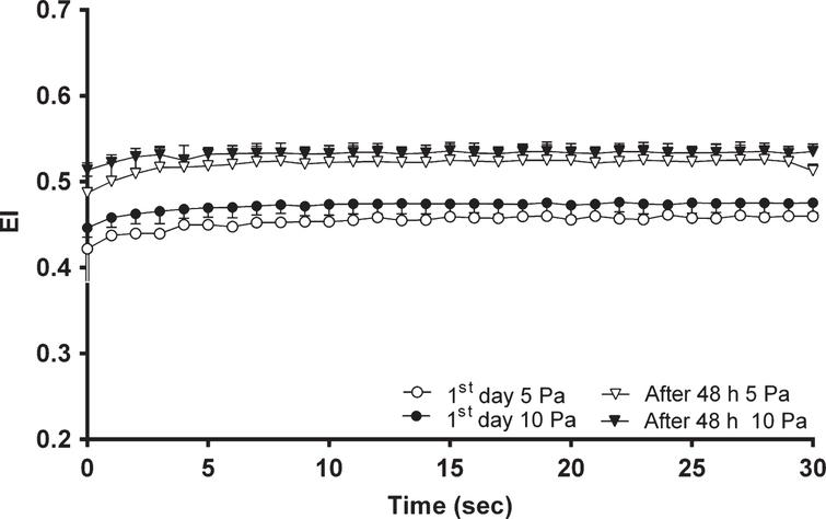 The change in EI with time on the 1st day and after 48 hours (n=10 in each group) at 5 and 10Pa SS.