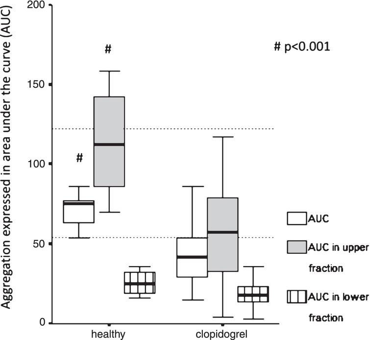 Platelet function test in healthy subjects and patients taking clopidogrel. Comparison of aggregation expressed as area under the curve (AUC) measured in the whole blood and upper/lower fractions separated after 1 hour gravity sedimentation by Multiplate aggregometry in healthy vs. post-stroke patients taking 75 mg clopidogrel. The two horizontal dotted lines indicate the normal range of AUC as a response to ADP stimulation. Healthy intragroup differences: AUC vs. AUC in upper vs. AUC in lower fraction, p = 0.005 respectively. Clopidogrel intragroup differences: AUC vs. AUC in upper vs. AUC in lower fraction, p < 0.001 respectively. Data are shown as median and 25th–75th percentiles (# indicate intergroup differences p < 0.001 respectively).