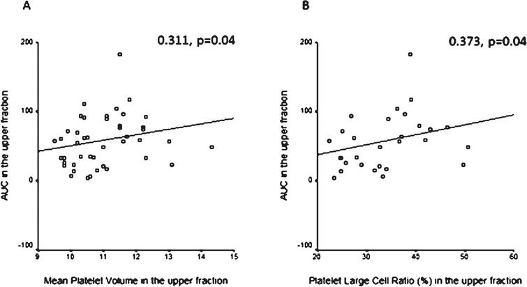 A: Correlation between mean platelet volume (MPV) and aggregation expressed as area under the curve (AUC) measured in the upper samples. Positive correlation in the upper samples between mean platelet volume (MPV) and area under the curve (AUC) determined by Multiplate aggregometry in patients on antiplatelet therapy. Spearman correlation. B: Correlation between platelet large cell ratio (PLCR) and aggregation expressed as area under the curve (AUC) measured in the upper samples. Positive correlation in the upper samples between platelet large cell ratio (PLCR) and area under the curve (AUC) determined by Multiplate aggregometry in patients on antiplatelet therapy. Spearman correlation.