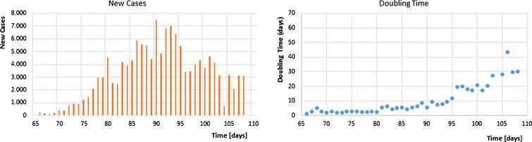 New cases and doubling time during SARS-CoV-2 outbreak in Germany until day 105 beginning at the 1st of January.