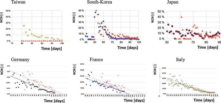 Linear regression of normalised case numbers of infections (coloured dots) and deaths (red triangles) versus time in East Asian (Taiwan: R2 = 0.467; South-Korea: R2 = 0.199; Japan: R2 = 0.008) and European States (Germany R2 = 0.556; France: R2 = 0.073; Italy: R2 = 0.836).