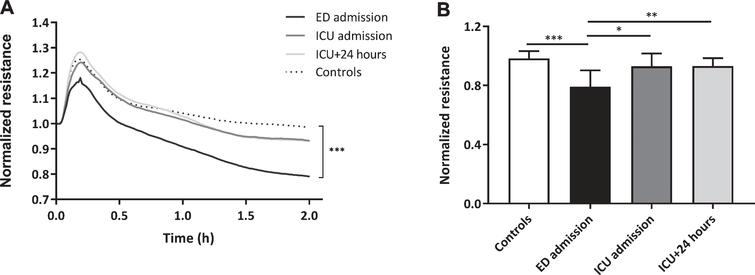 Loss of in vitro endothelial barrier function. Human endothelial cells were exposed to plasma from traumatic hemorrhagic shock patients collected at admission at the emergency department (ED), intensive care unit (ICU), 24 hours (ICU+24h) after admission at the ICU and from controls (all n=8). Endothelial resistance after plasma exposure over time (A) and after 2 hours of plasma exposure (B). A: Data represent mean and were tested with a two-way ANOVA with Bonferroni post-hoc analysis. B: Data represent mean±SD and were tested with a one-way ANOVA with Bonferroni post-hoc analysis. *p<0.05, **p<0.01, ***p<0.001 compared to ED admission.