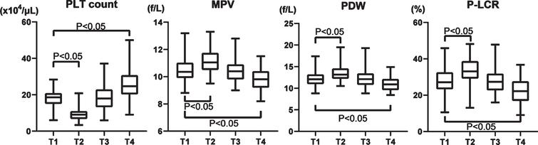 Changes of four platelet factors in the perioperative period of aortic valve replacement. PLT: platelet, MPV: mean platelet volume, PDW: platelet distribution width, and P-LCR: platelet large cell ratio.