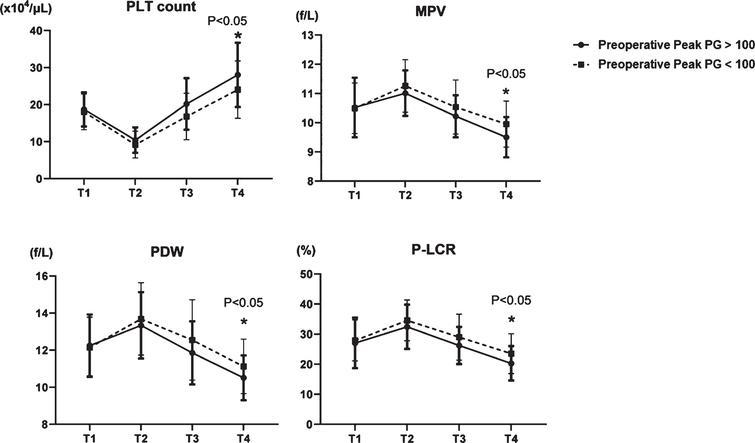Comparison of four platelet factors in two groups; HPPG (Peak PG >100mmHg) vs LPPG (Peak PG <100mmHg). PLT: platelet, MPV: mean platelet volume, PDW: platelet distribution width, and P-LCR: platelet large cell ratio.
