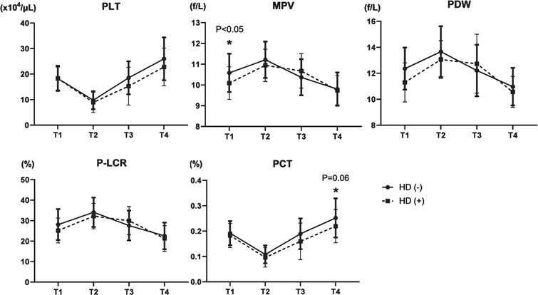 Transition of five platelet factors in patients not on hemodialysis (HD (–)) or dialysis patients (HD (+)). PLT: platelet count, MPV: mean platelet volume, PDW: platelet distribution width, P-LCR: platelet large cell ratio, and PCT: plateletcrit.