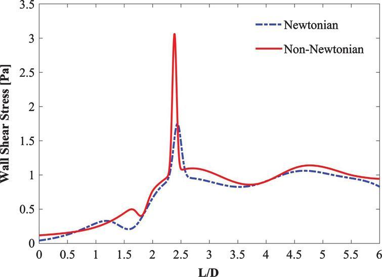 Comparison of steady Newtonian vs non-Newtonian flow.