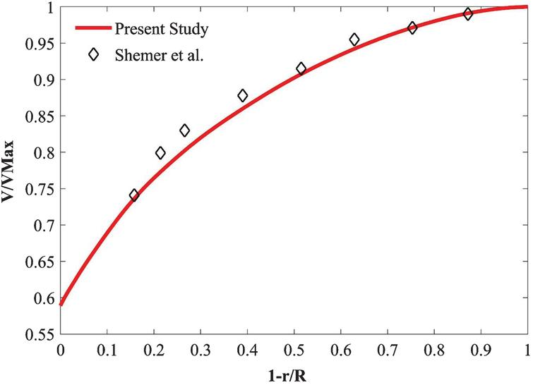 Comparison of the normalized axial velocity in a pipe between the present results and those of Shemer et al. [38] at Re=4,000.