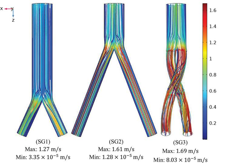 Mean velocity streamline plots of the (SG1) bottom-up nonballet-type model (SG2) top-down nonballet-type model (SG3) top-down ballet-type model under systolic conditions (0.4s).