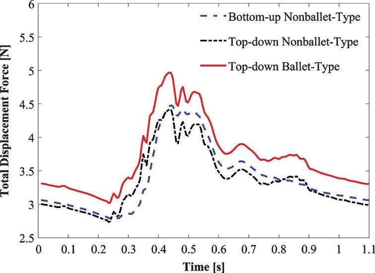 Variation of total displacement forces over time for bottom-up nonballet-type model, top-down nonballet-type model and top-down ballet-type model.