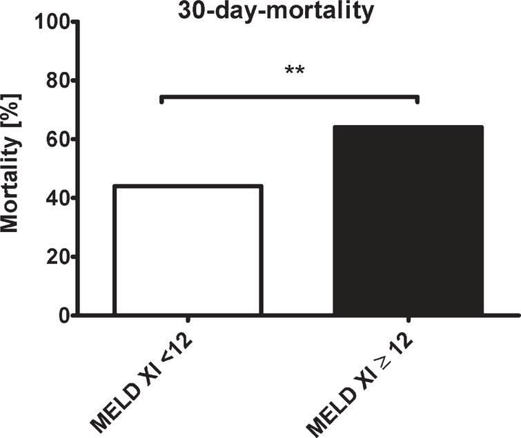 30-days-mortality in patients with MELD-XI <12 (white) and MELD-XI≥12 (black). **=p<0.01; MELD - Model for End-Stage Liver Disease.