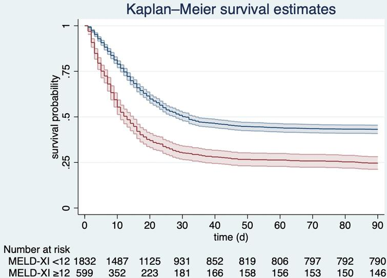 Kaplan-Meyer survival estimates for patients with MELD-XI <12 (blue line) and MELD-XI≥12 (red line), p<0.001; MELD - Model for End-Stage Liver Disease.