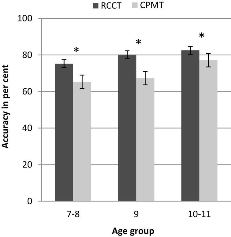 Age group differences in RCCT and RCPM performance. Note  * = p <  0.01.