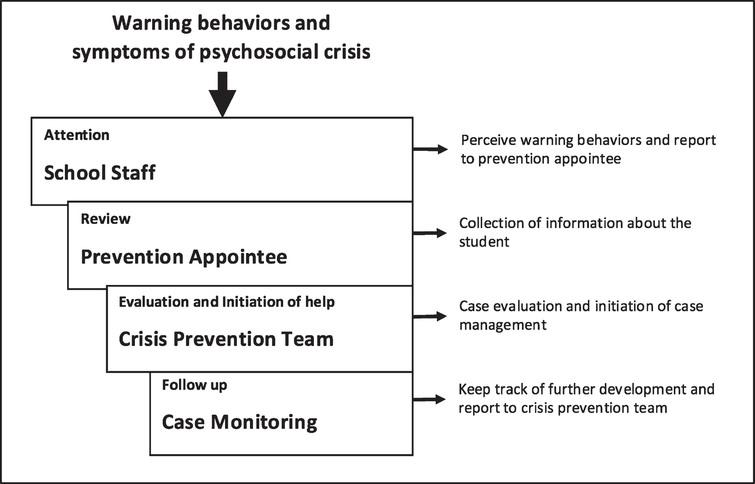 The NETWASS crisis prevention model for schools (from Leuschner et al., 2013, p. 408; transl. by authors).