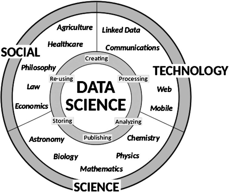 This figure summarizes our vision of Data Science as the core intersection between disciplines that fosters integration, communication and synergies between them. Data Science studies all steps of the data life cycle to tackle specific and general problems across the whole data landscape.