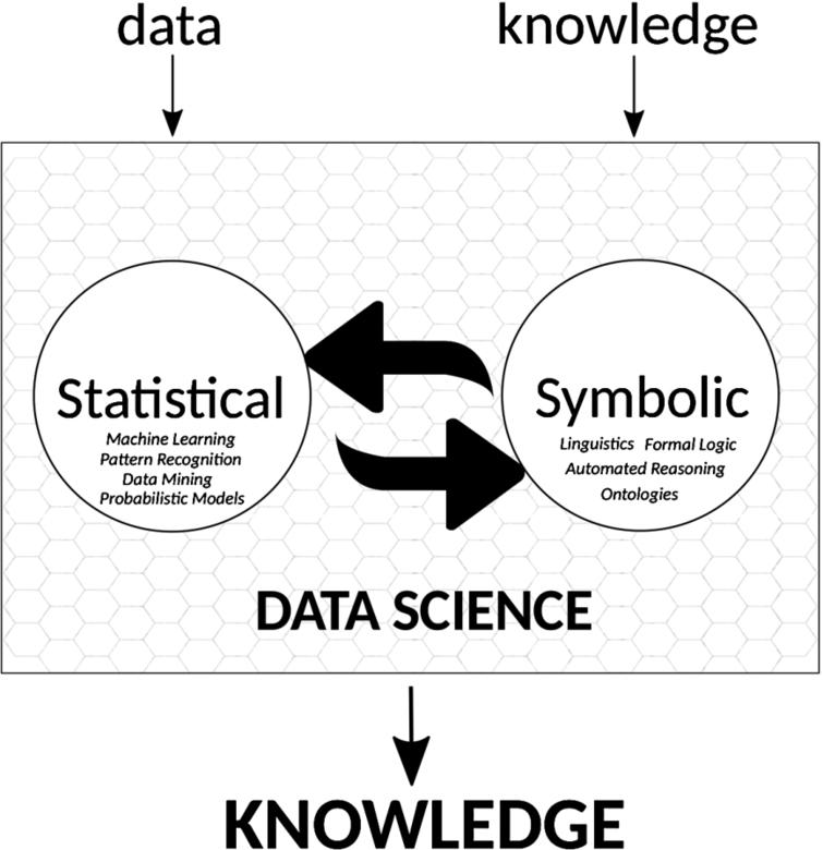 "Data Science as a discipline that transforms data into knowledge. We explicitly mark ""knowledge"" as an input – i.e., subject matter – of Data Science in addition to ""data""; knowledge can be used as background knowledge about the problem domain, to determine whether an interpretation of data is consistent with certain assumptions, or Data Science can treat knowledge as data for its analyses. The two big arrows symbolize the integration, retro-donation, communication needed between Data Science and methods to process knowledge from symbolic AI that enable the flow of information in both directions."