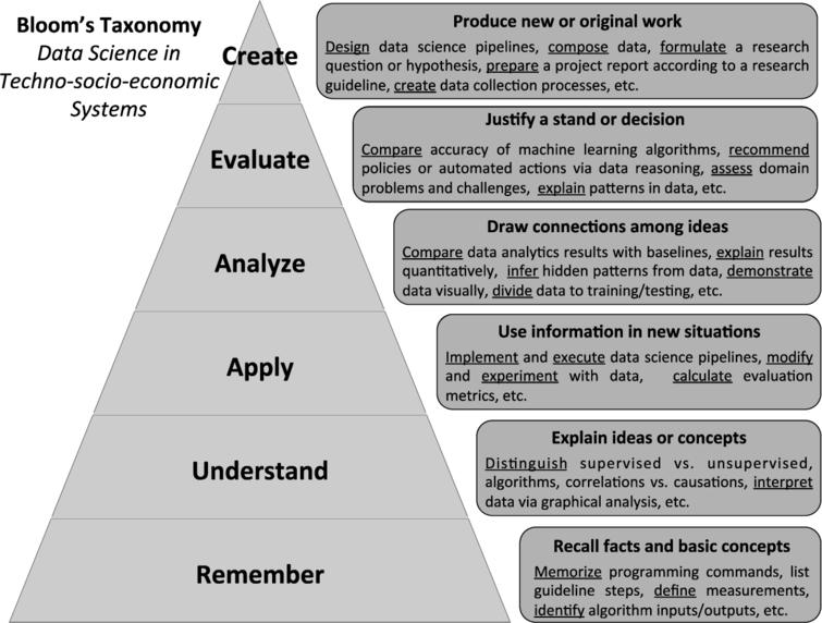 "Learning objectives of the course ""Data Science in Techno-socio-economic systems"" according to Bloom's taxonomy."