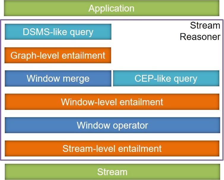 A model to describe stream reasoners.