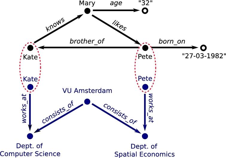 Extension of the original example (Fig.1) with a dataset on VU employees. Resources Kate and Pete occur in both graphs and can therefore be used to link the datasets together.