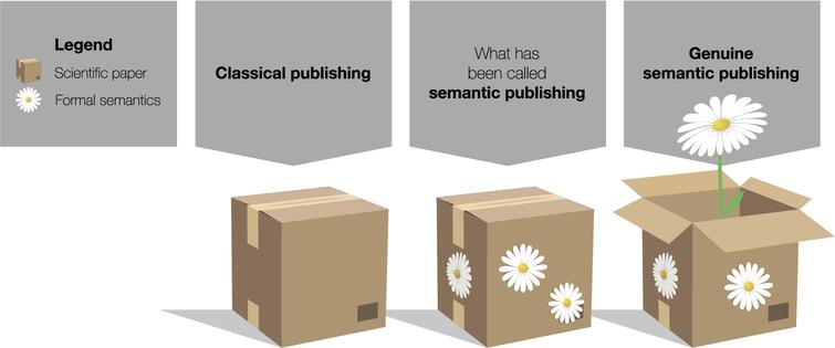The concept of genuine semantic publishing compared to what has been called semantic publishing, explained by an analogy where scientific papers are represented by boxes and formal semantics by flowers.