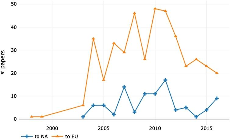 Number of papers sent to conferences hosted in Europe and North America by first authors affiliated to countries falling in president Trump's travel ban list (Iran, Syria, Iraq, Libya, Somalia, Yemen, and Sudan).