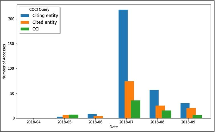 The number of queries launched through OSCAR from the OpenCitations web site, searching inside the COCI dataset, for each different month starting from April 2018 to September 2018. The results show the number of searches per month for a citing entity by specifying its DOI (blue), for a cited entity by specifying its DOI (orange), and for a citation itself by specifying its open citation identifier (OCI),23 the globally unique persistent identifier for a bibliographic citation.