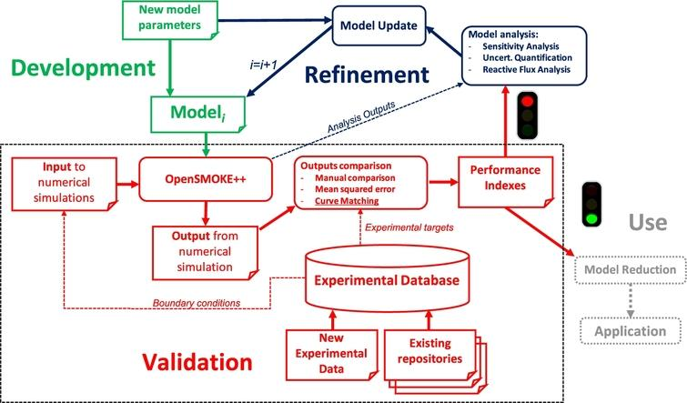 Standard development, validation and refinement cycle of a chemical kinetic model for combustion applications. The process is represented as a flow of data and activities and has multiple starting points. Dashed lines represent auxiliary data flows. In this paper, we mainly focus on the validation phase (dotted rectangle). A validation step could be triggered by the development of a new model– which in turn could be the result of the refinement of an existing one– or by the acquisition of new experimental data in the database.