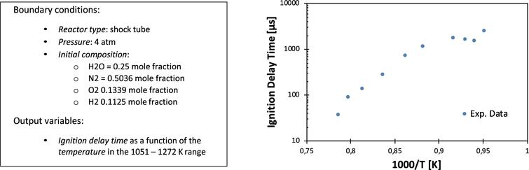 On the left, boundary conditions and output variables of the experiment 10.24388x10000021_x, extracted from [55] and available in the ReSpecTh repository [54]. On the right, the output variable ignition delay time is plotted with respect to the inverse of the temperature in a logarithmic scale, as generally accepted practice in the domain.
