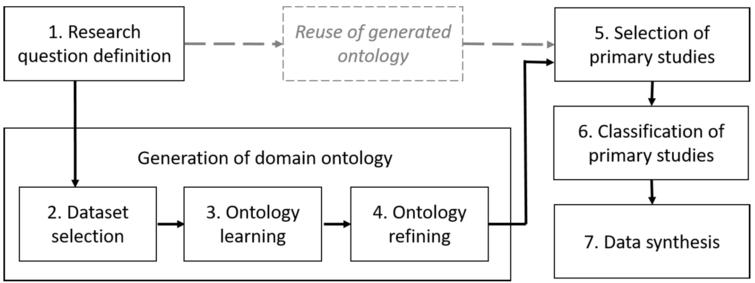 Steps of a systematic mappings adopting the EDAM methodology. The gray-shaded elements refer to the alternative step of reusing the previously generated ontology.