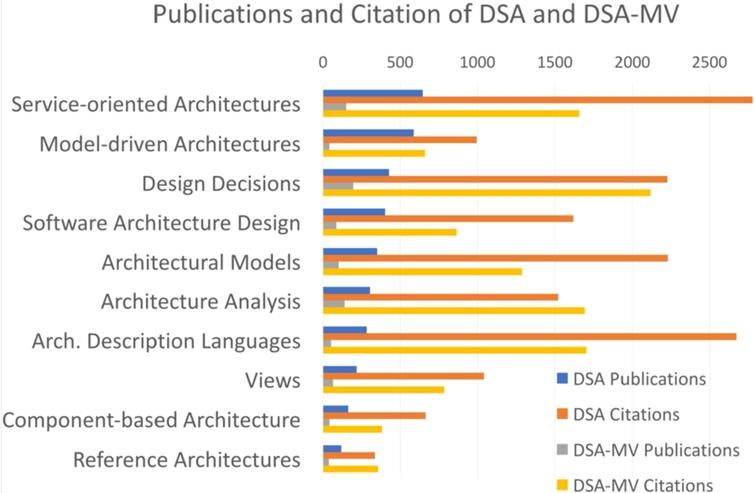 Number of publications and citations of the main topics in DSA and DSA-MV.