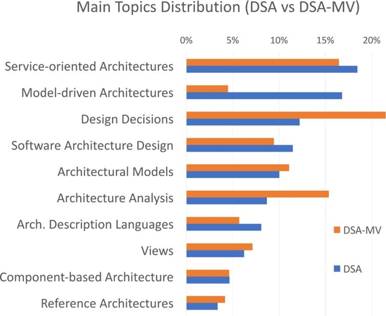 Comparison DSA and DSA-MV in terms of topic distribution. The percentage value refers to the ratio between the number of publications in a topic and the total publications in the ten main topics.