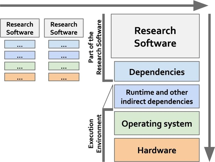 Interoperability for research software can be understood in two dimensions: as part of workflows (horizontal dimension) and as stack of digital objects that need to work together at compilation and execution times (vertical dimension). Importantly, workflows do not need to use the same physical hardware or the same operating system, as long as there are agreed mechanisms for software to interoperate with one another.