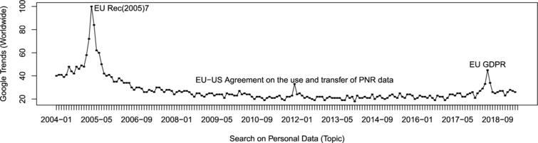 """The term """"Personal Data"""" – Google global search trends reached peaks that coincide with relevant events related to EU policy for protecting privacy."""