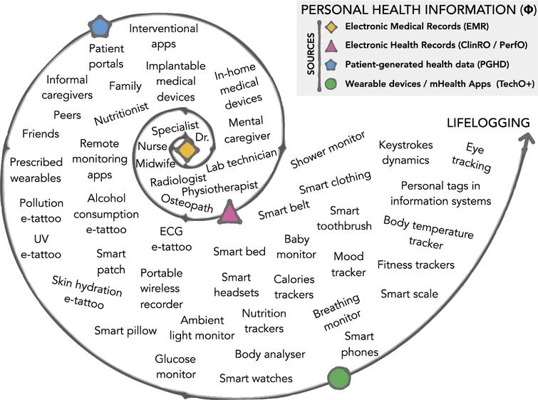 The main sources for personal health information are electronic medical records, electronic health records, patient-generated health data, wearable devices and mHealth apps. They contribute to fill the ever-growing volume of phi dimensional data about an individual.