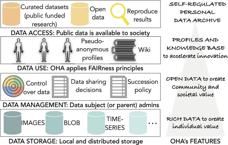 Overview of the open health archive (OHA).