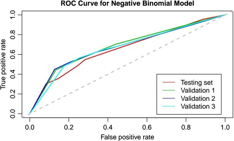 ROC curves for the NB model. The legend indicates the datasets. The timespan is fixed to 14 days.