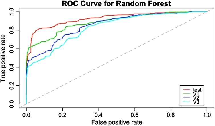 ROC curves for the RF model. The test set curve is shown in red, followed by the validation 1, 2, and 3 sets in green, blue, and cyan, respectively.