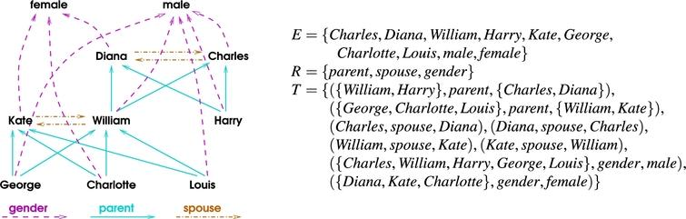 Example knowledge graph describing part of the British royal family.