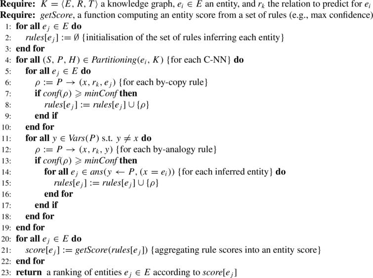 Inference and ranking of candidate entitiesej for entityei and relationrk based on C-NNs