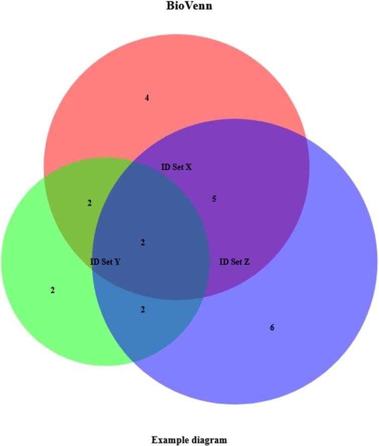 Example BioVenn diagram, created with biological ID mapping. This example was created by just entering three lists of IDs and setting three other parameters (subtitle, nrtype and map2ens).