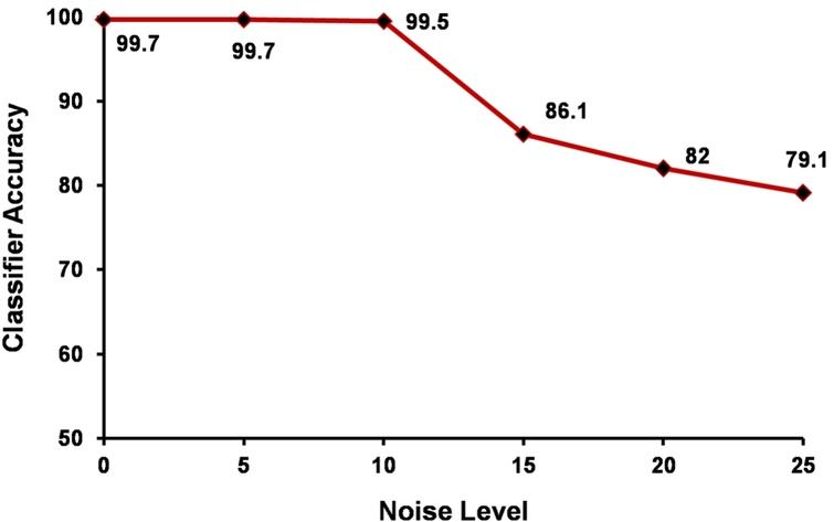 The robustness of TripleFit with respect to different levels of noise.