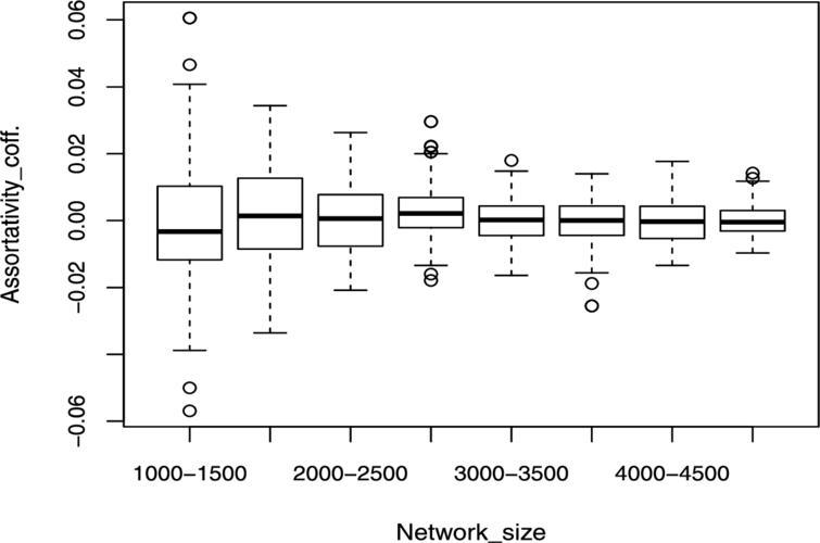 Assortativity boxplot for Erdös-Rényi model.