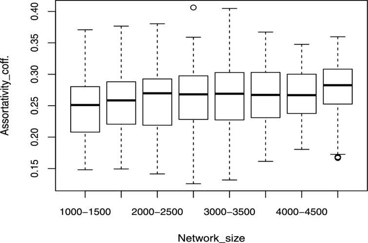 Assortativity boxplot for forest fire model.